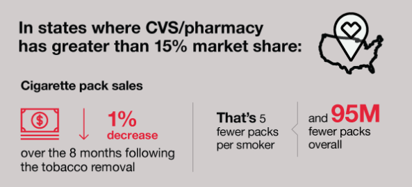 cvs infographic after they stopped selling cigarettes.