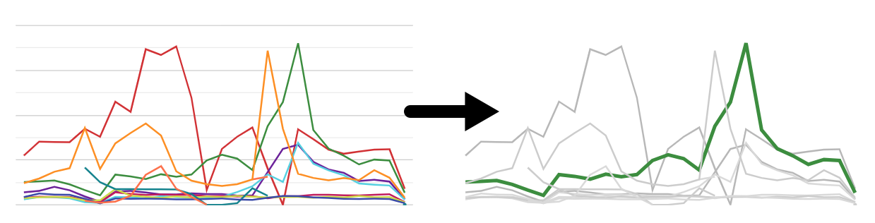 example of how to use data studio to make a trendline stand out.