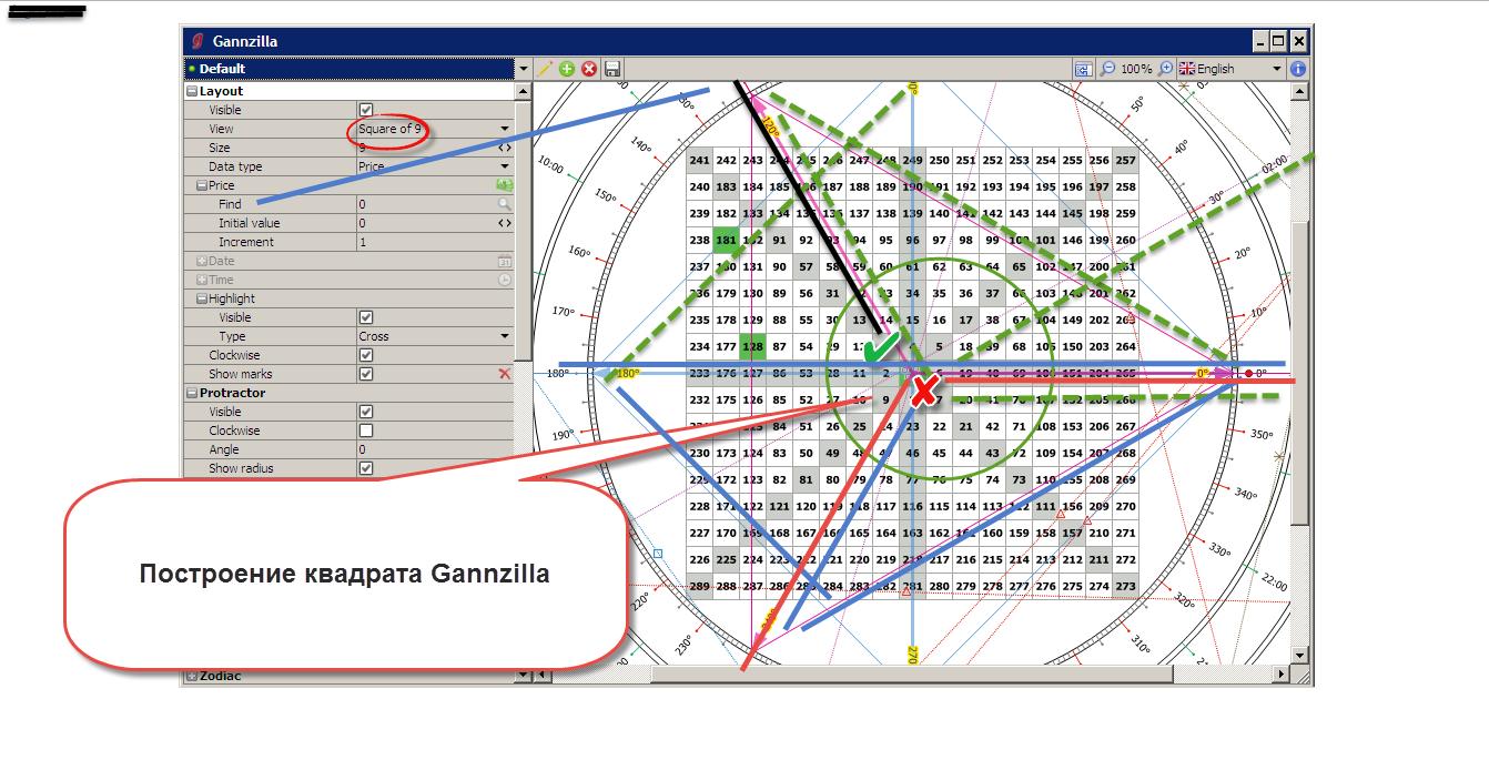 Квадрат Ганна - как универсальный инструмент анализа рынка