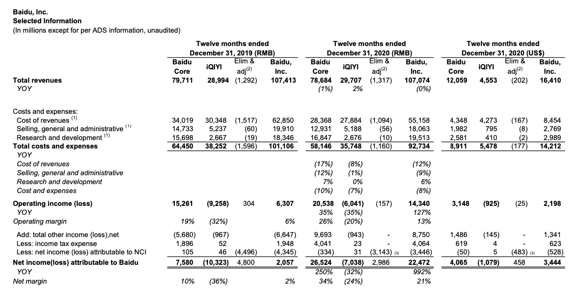 Baidu Stock Annual Report FY2020 / Selected Information