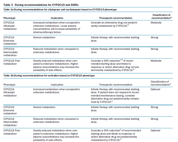 Dosing recommendations for CYP2C19 and SSRIs chart