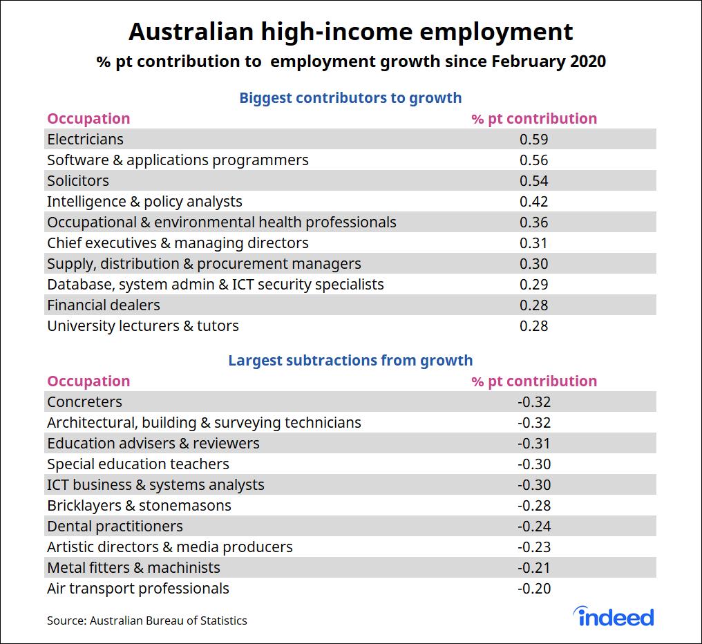 Bar graph showing Australian high-income employment