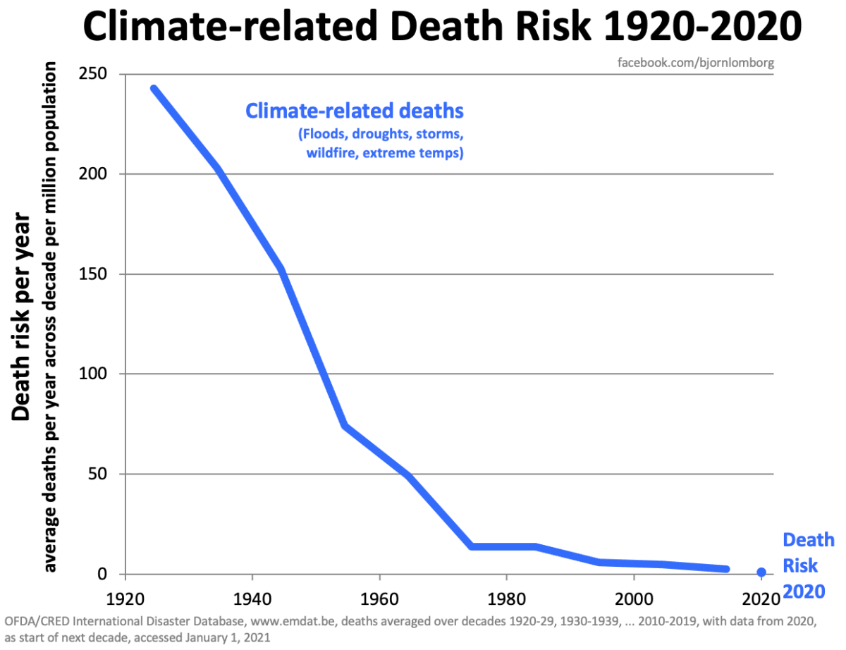Climate-related death risk down 99.6% over 100 years – Watts Up With That?  - NewsXPres.com