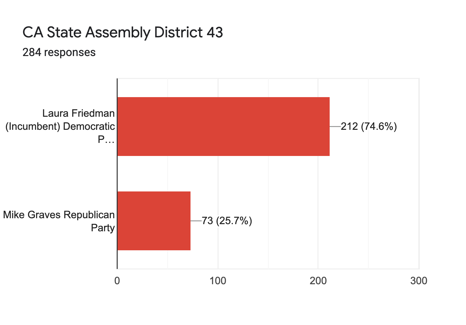 Forms response chart. Question title: CA State Assembly District 43. Number of responses: 284 responses.