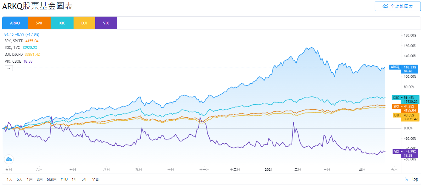 ARKQ股價和SPX、IXIC、DJI和VIX走勢比較
