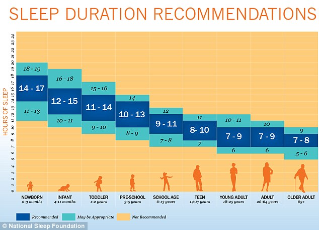 sleep duration chart