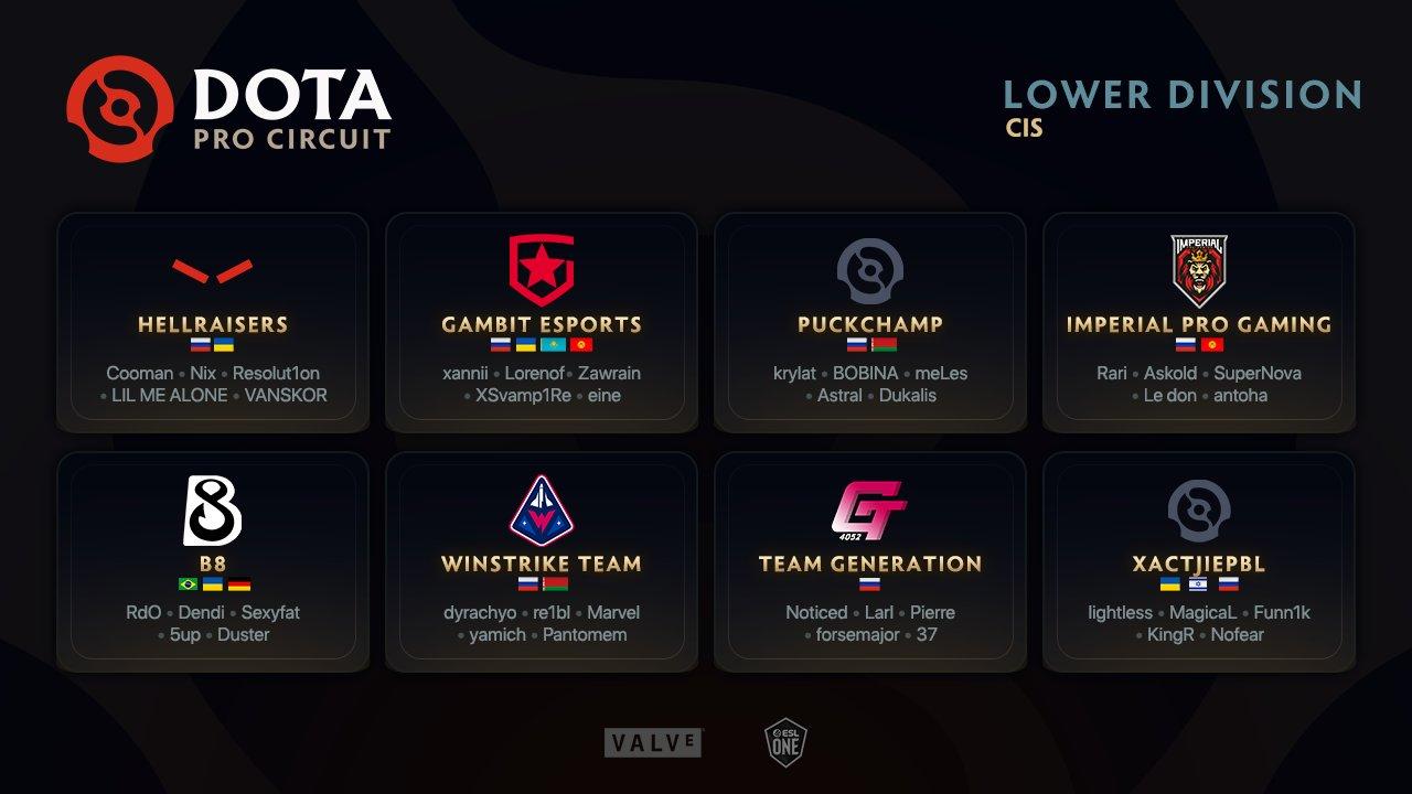 Список команд низшего дивизиона