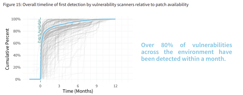 The graph represents the overall timeline from the moment a vulnerability scanner first detects a vulnerability from when a patch for that vulnerability becomes available. You'll see that within a month, more than 80% of vulnerabilities are detected.
