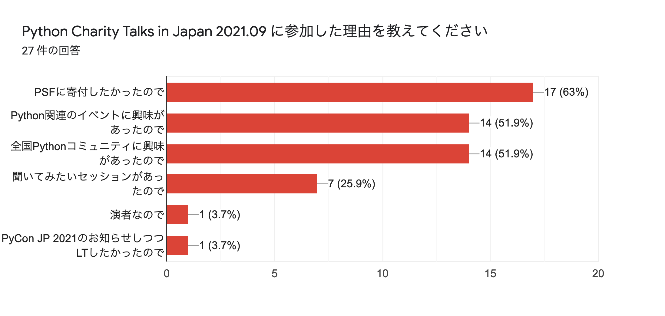 フォームの回答のグラフ。質問のタイトル: Python Charity Talks in Japan 2021.09 に参加した理由を教えてください。回答数: 27 件の回答。
