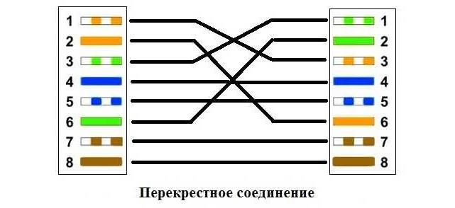 Перекрестное соединение
