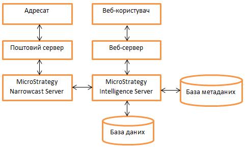 Узагальнена архітектура інформаційно-аналітичної системи на базі платформи MicroStrategy Business Inteligence