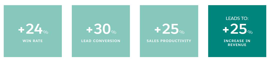 Salesforce CRM for effective sales