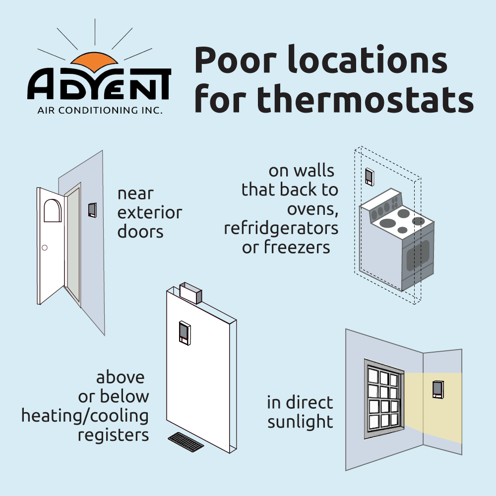 Graphic showing four examples of poor locations for thermostats. If a thermostat is near exterior doors, near AC registers, in direct sunlight, or on the same wall as an oven, it may cause a room to feel hot.