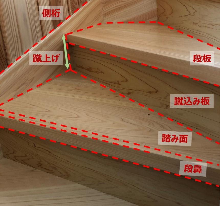 聞いたことある?階段の名前と種類を知りましょう | 株式会社東集