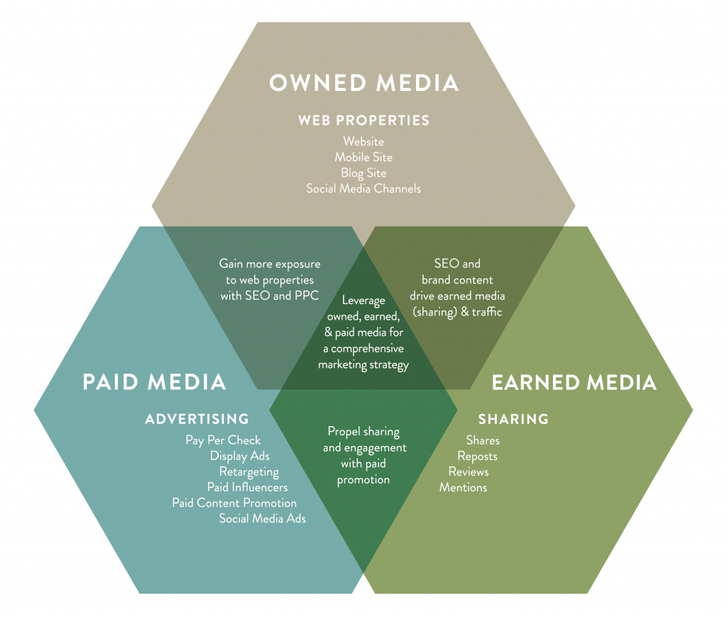 3 Colorful hexagon with an explanation about Paid Media, Owned Media and Earned Media