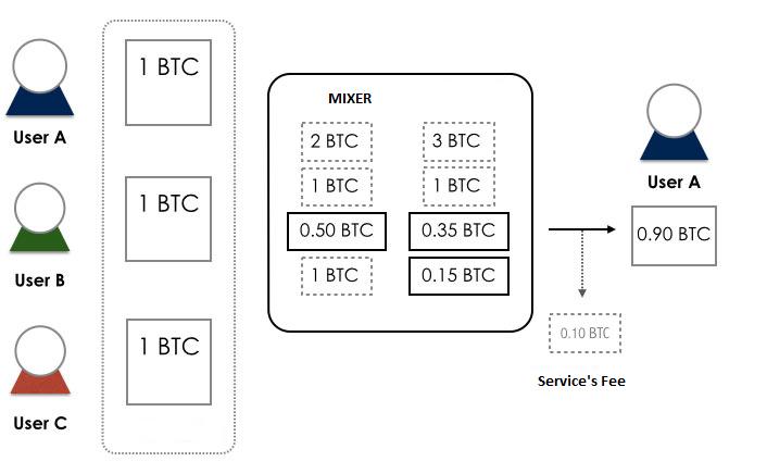 mixer bitcoin)