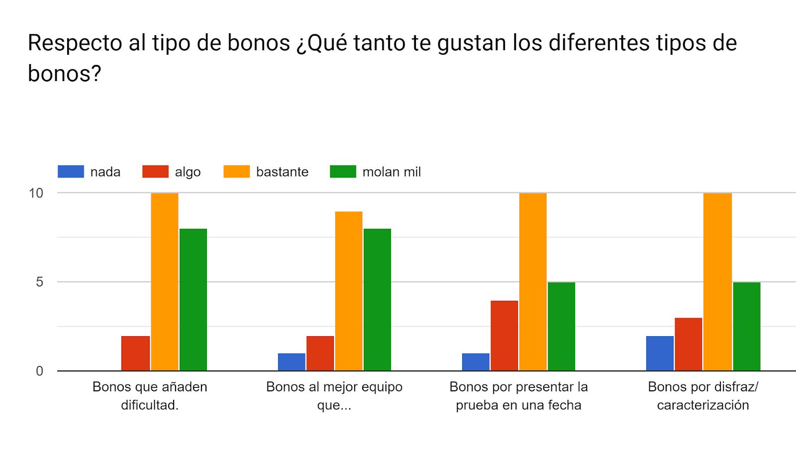 Respecto al tipo de bonos ¿Qué tanto te gustan los diferentes tipos de bonos?. Número de respuestas: .