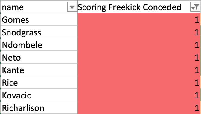 FPL & Fanteam - Part 3: Midfielders scoring freekicks conceded