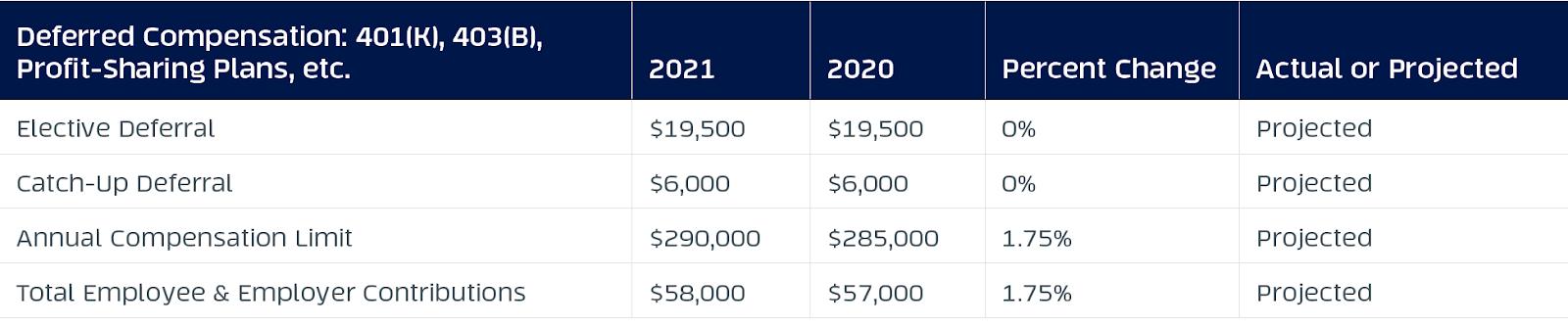2021 vs. 2020 annual compensation limits