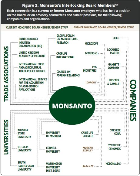ogm le infiltrazioni di Monsanto in multinazionali e Università.png