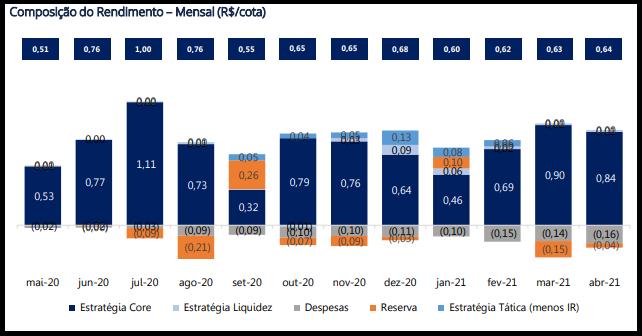RBRL11 divulga resultados e rendimentos do mês de abril