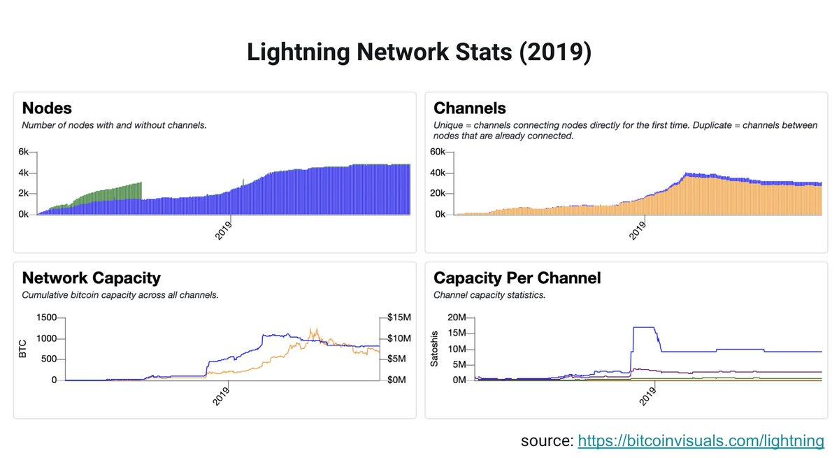 Quantidade de nós, canais e capacidade (em BTCs) da rede Lightning Network em 2019