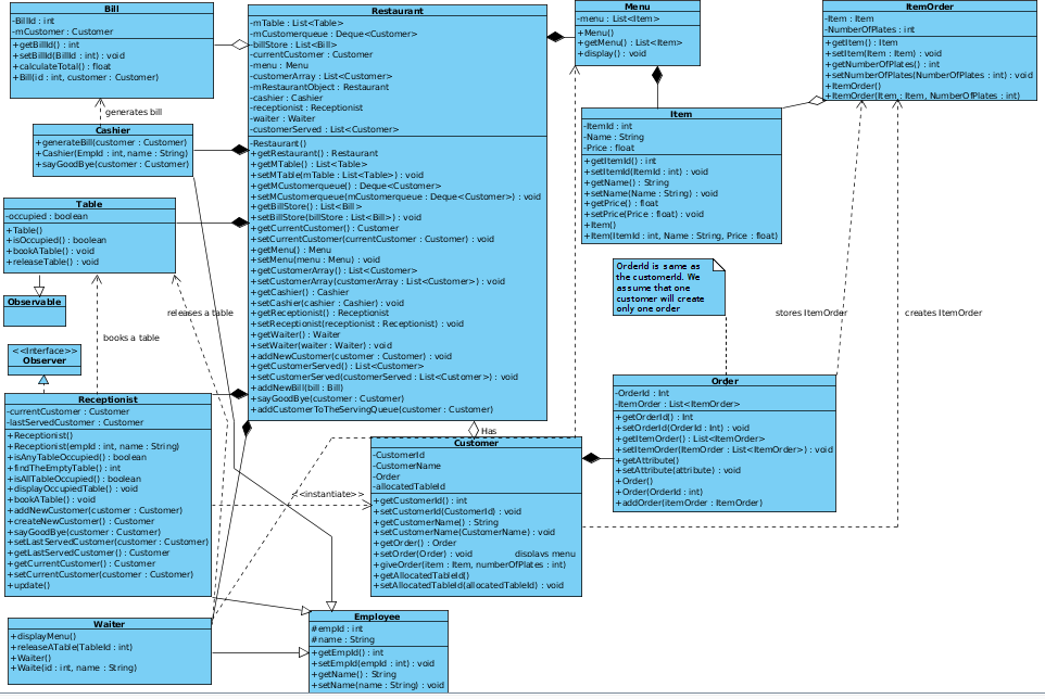 Restaurant System Class Diagram.png