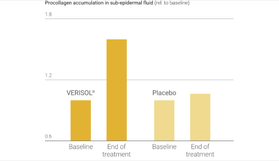 VERISOL ® làm giảm đáng kể nếp nhăn: Collagen trong da tăng 60%