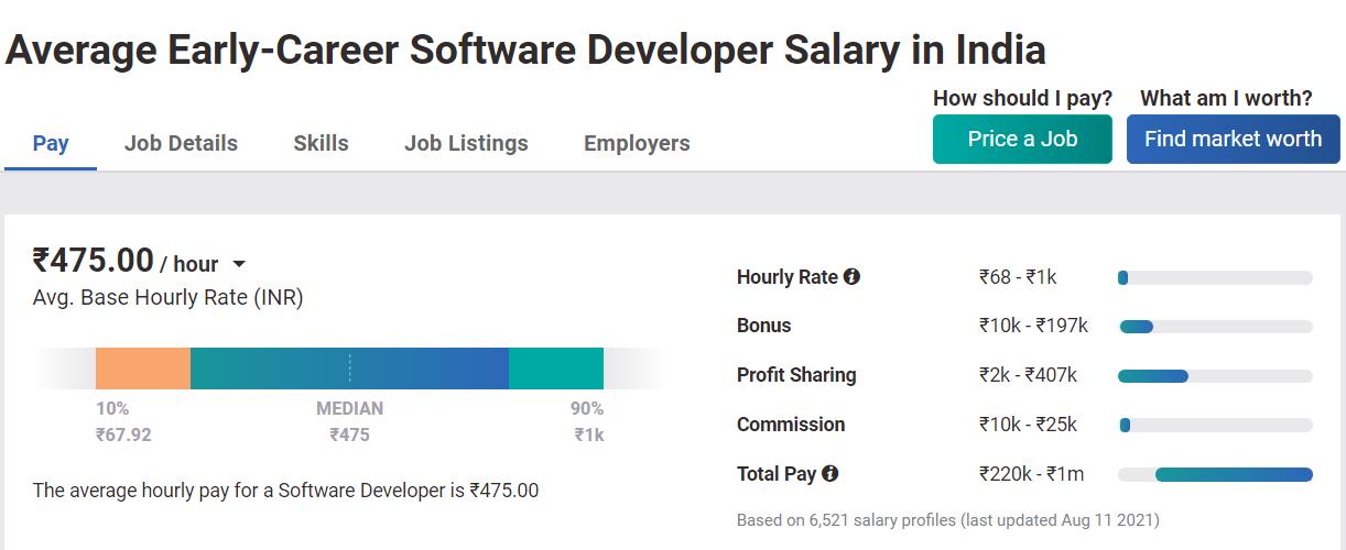 developer salary in India