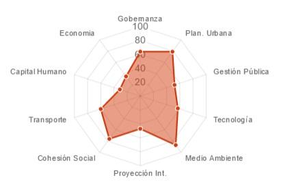 smart-city-valencia