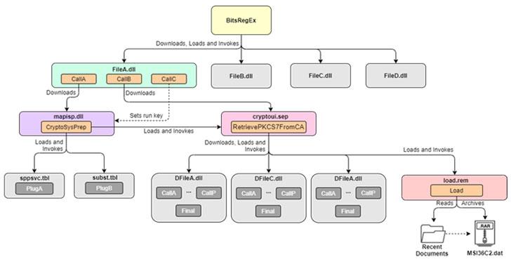 UEFI Bootkit Malware