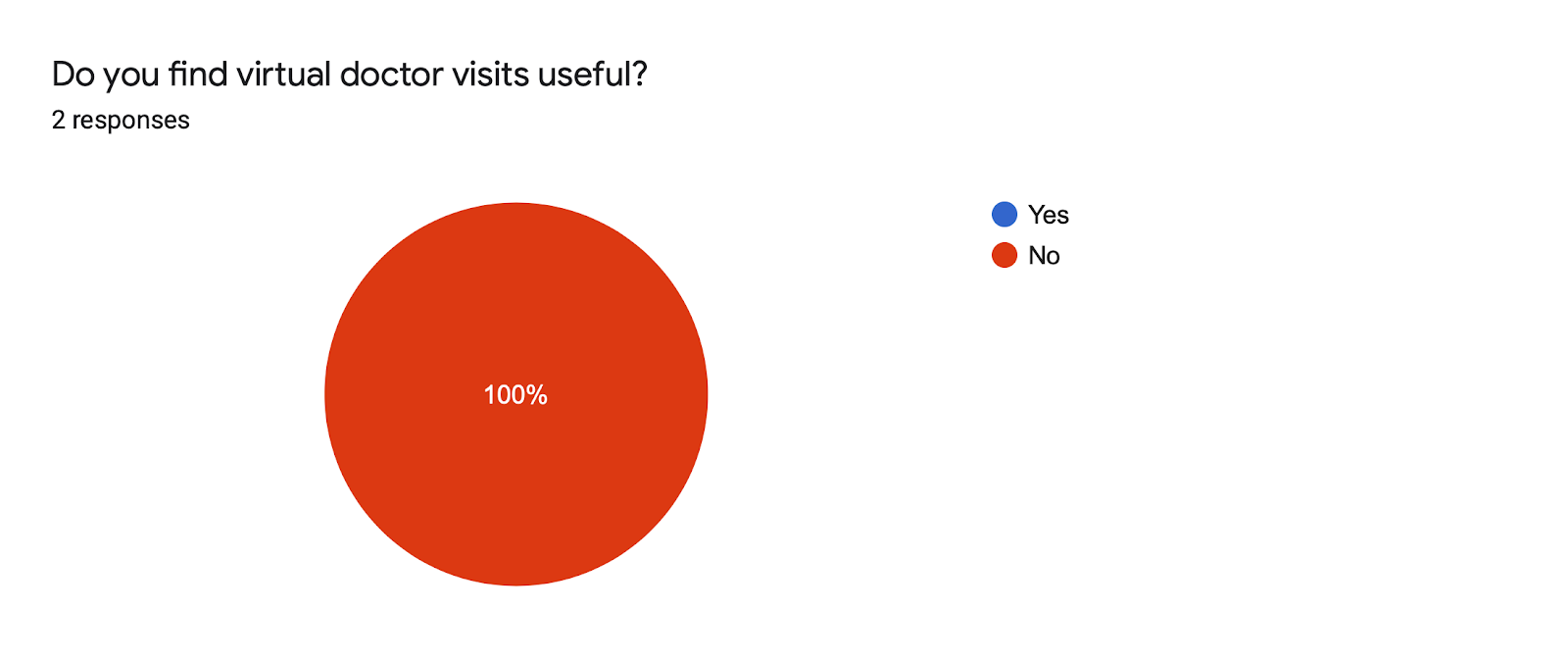 Forms response chart. Question title: Do you find virtual doctor visits useful?. Number of responses: 2 responses.