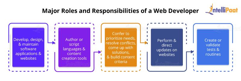 Major Roles and Responsibilities of a Web Developer