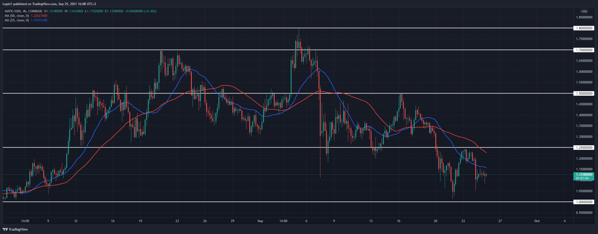 Polygon Price Analysis: MATIC moves lower again, rejection is seen at $1.05