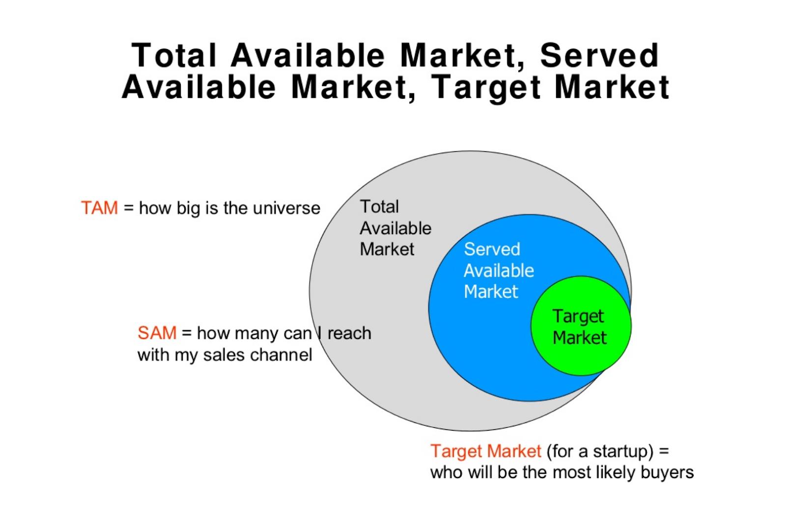 Target Market for a startup