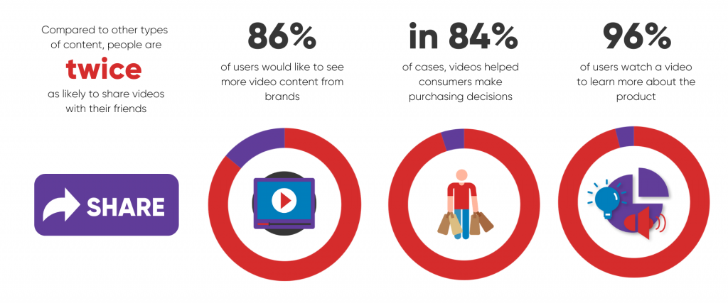 how like are consumers likely to share video content
