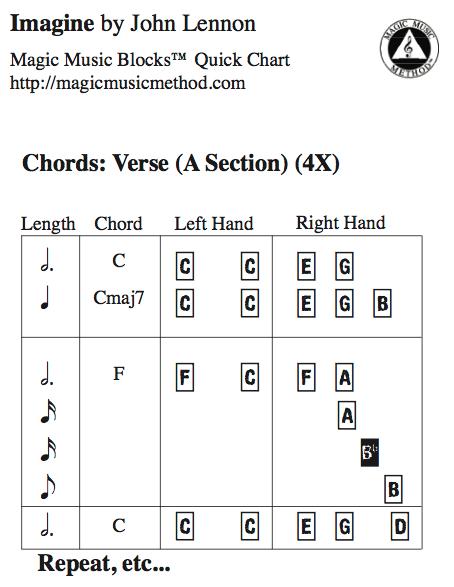 teach pop music simple chart