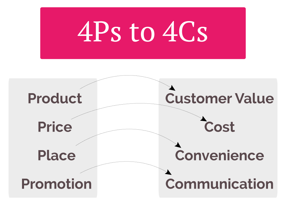 chocolate marketing 4p and 4c Apple inc's marketing mix or 4p's (product, place, promotion, price): this case study & analysis shows how apple's marketing mix supports the firm's success.