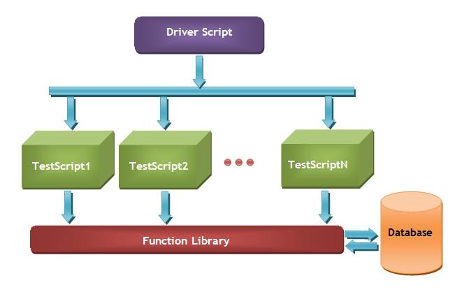 hybrid-testing-frameworks-implementation