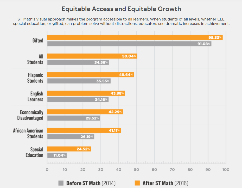 equitable-access-growth-chart