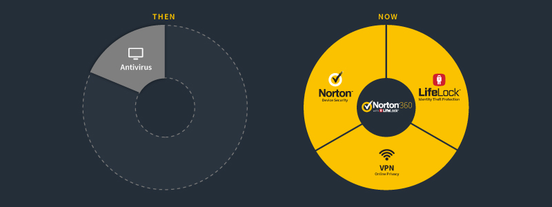 Originally, Norton 360 was created in 2007 to provide protection to PCs. Since cyber threats at that time were limited, this antivirus was a holistic collection of computer protection solutions, including an antivirus program, personal firewall, phishing protection features, and a new backup program, as well as PC maintenance.