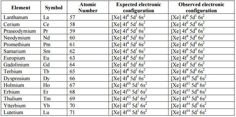 Image result for electronic configuration of lanthanides