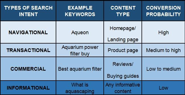 search intent types with examples