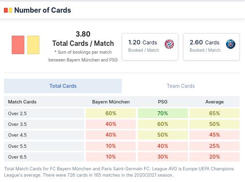 Number of Cards - FC Bayern vs PSG