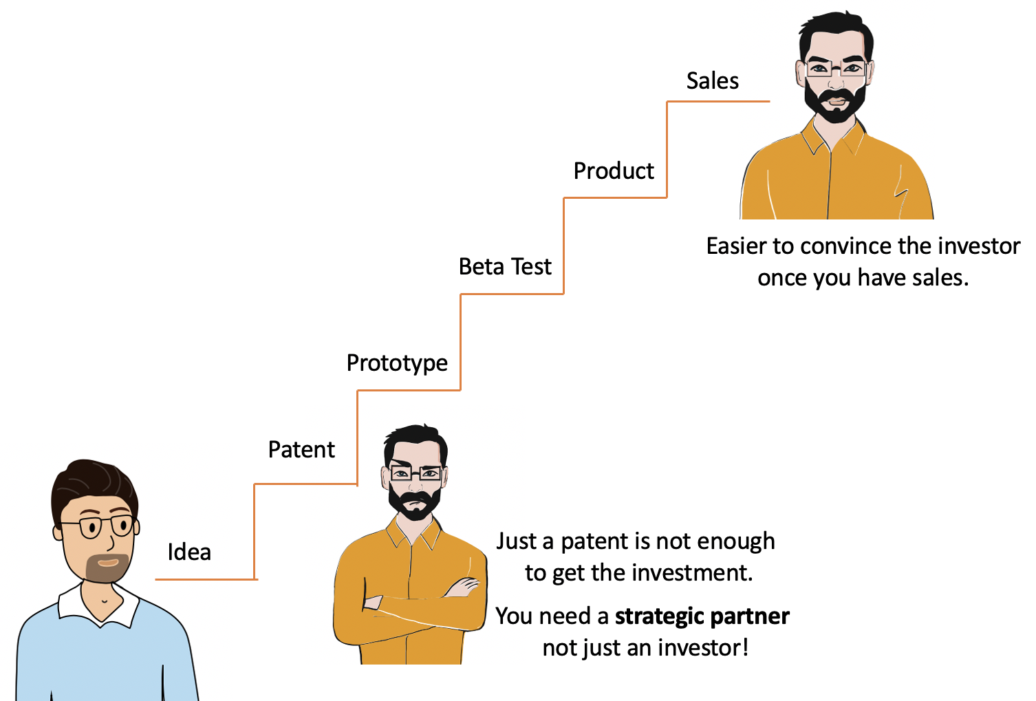 Patents are easier to monetize when bundled with a business