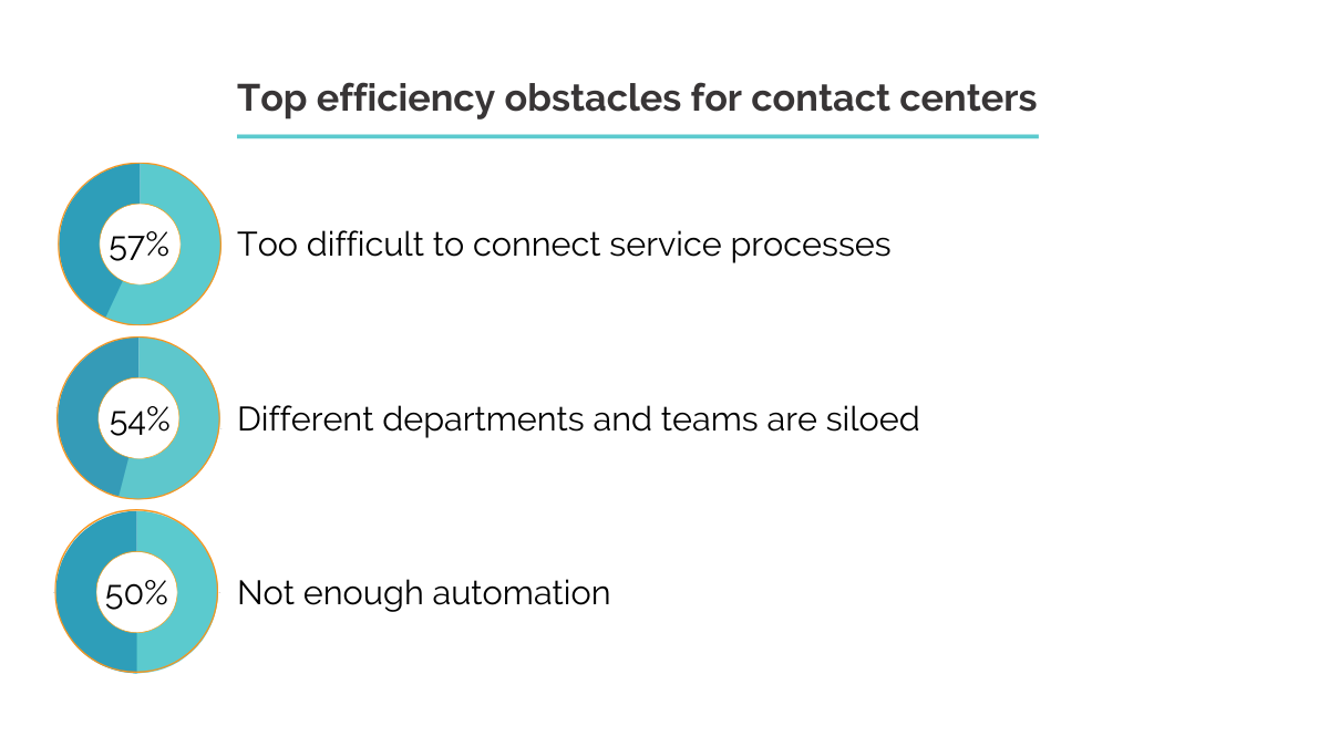 efficiency obstacles for contact centers