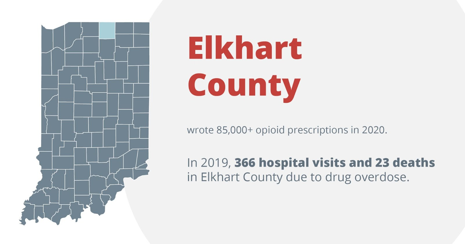 Elkhart county wrote 85,000+ opioid prescriptions in 2020. in 2019, 366 hospital visits and 23 deaths in elkhart county due to drug overdose