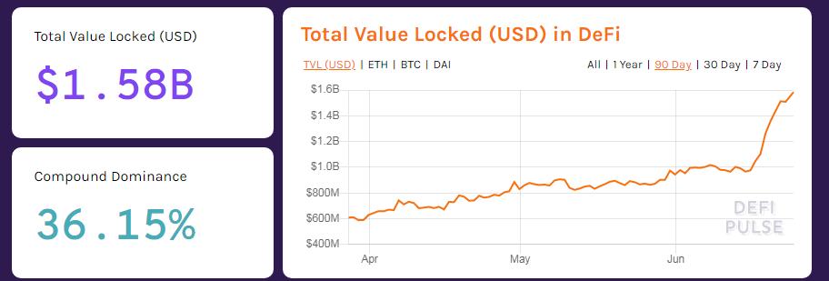 Valor total bloqueado en DeFi. Fuente: DeFi Pulse