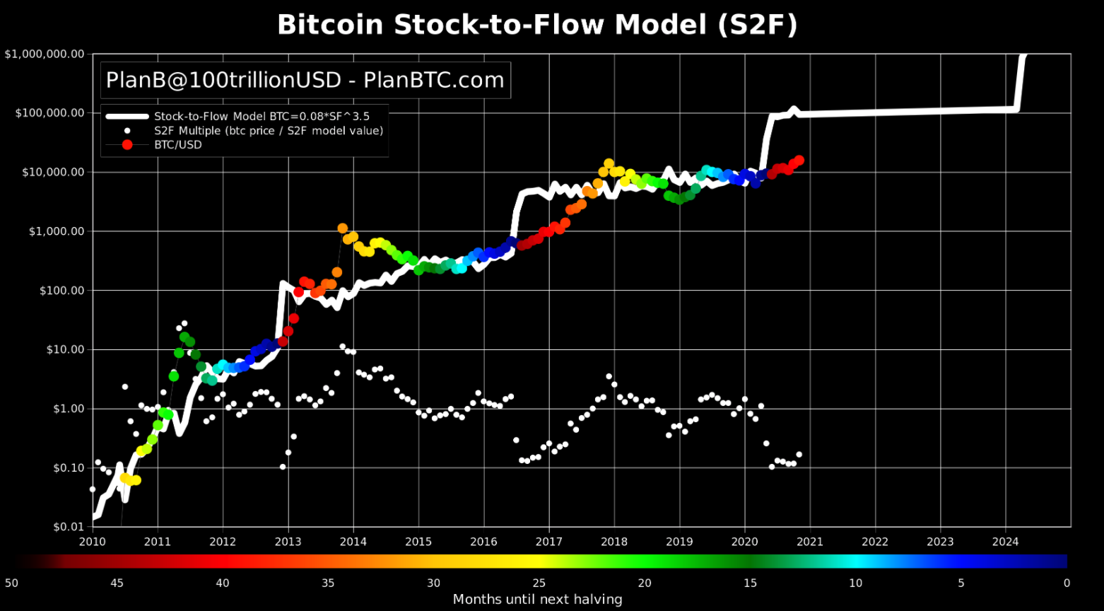 A chart plotting bitcoin price alongside it's stock-to-flow ratio