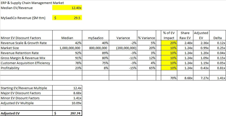 private saas company valuation minor discount factors